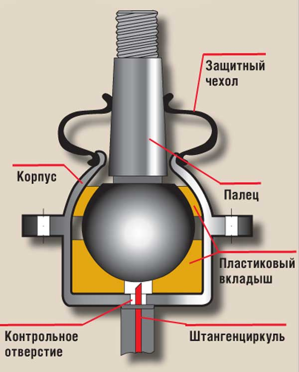 устройство шаровой опоры ваз 2107